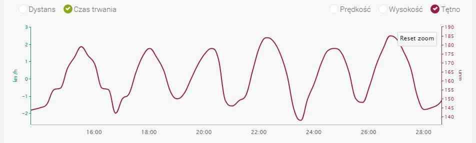 Wykres tętna podczas trwania interwału: Mała metoda