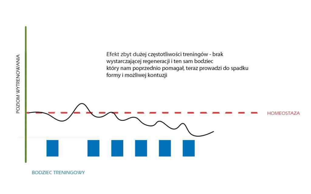 Efekt zbyt dużej częstotliwości treningu